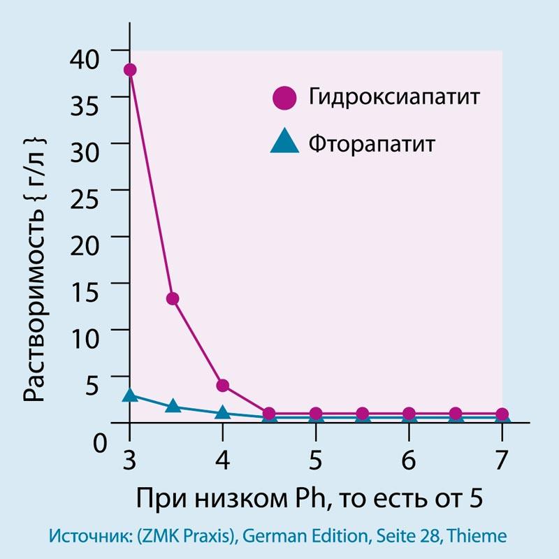 Гидроксилаппатит или фториды?